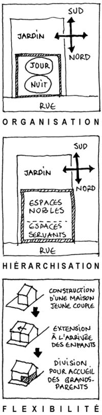 Moduler les espaces
