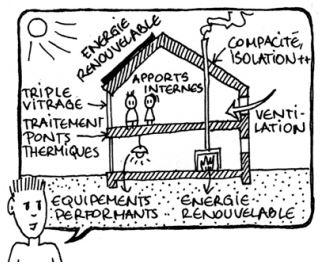 l'énergie dans la construction