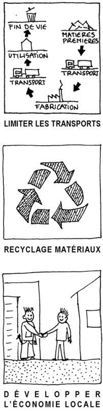 Le cycle des matériauux