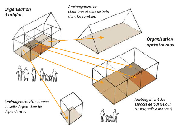Shéma d'organisation d'origine et possibilités d'aménagement
