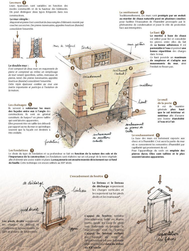 Isolation maison pierre demandez une estimation gratuite for Maison pierre de taille