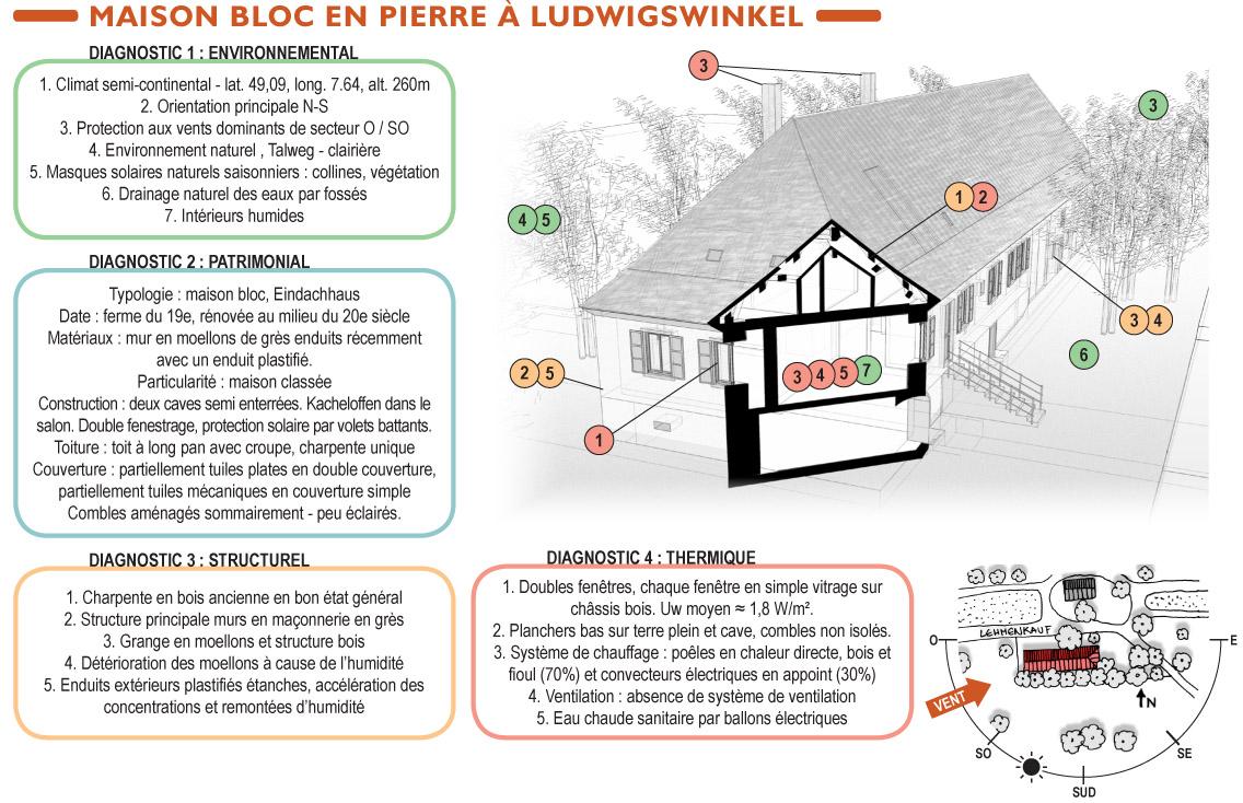 Etat des lieux maison bloc Ludwigswinckel