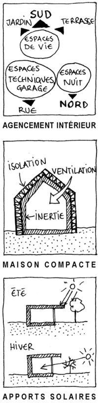 les principes bioclimatique