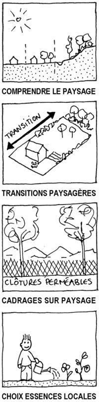 Outils pour comprendre la paysage