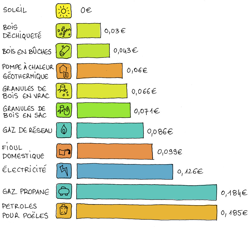 Argus des énergies pour une maison familiale - avril 2013 - prix TTC par kWh (source Ajena) Ce graphique inclut les abonnements et surtout le rendement des installations.