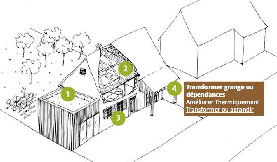 Vous avez un projet pour votre habitat ?