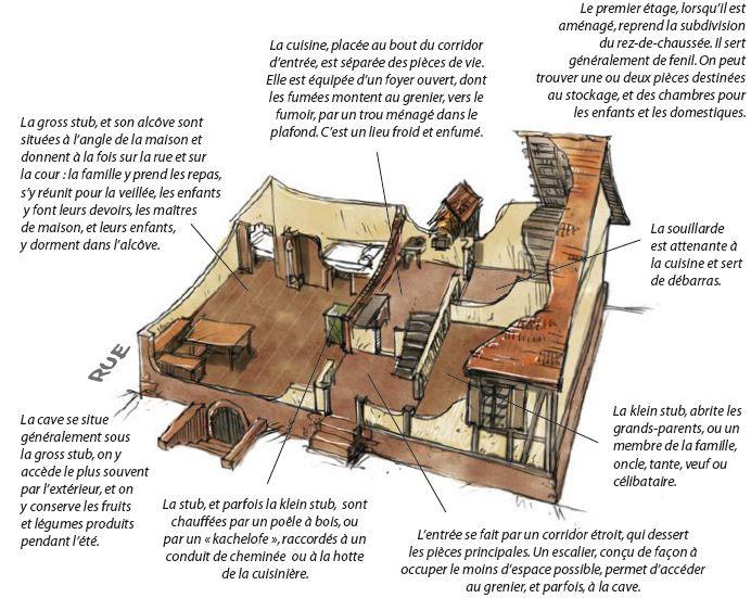 Description des usages des différents espaces du logis traditionnel