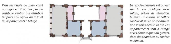 maison_de_maître_plan_type